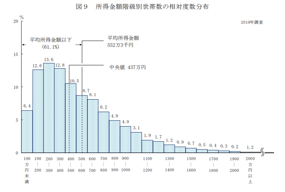 所得別世帯数の分布