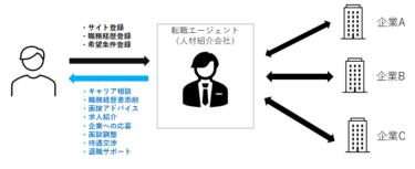 転職エージェントの登録・利用の流れを徹底解説